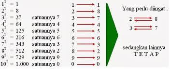 23 x 23 x 23 =. Cara Menghitung Akar Pangkat 3 Dengan Cepat Dan Benar