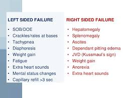 Left Vs Right Heart Failure Chart Essay Writing Service Uk British Assignment Help Heart