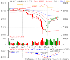 Chart Analysis Software China Stock Charts How To Get Them For Free Chartoasis