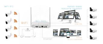 what is new for wifi kits guangzhou technology co 1 4ch wifi nvr 4 wifi ip camera 5 onvif wired ip camera