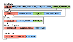 er diagram mapping sql mike dane sql database schema diagram a database schema for a pany