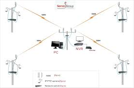 wireless solution ptz ip cameras ubiquiti networks community