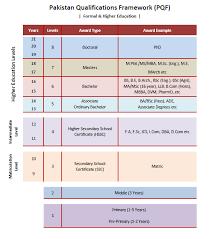 Pakistan Qualification Frame Work