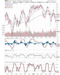 Brent Crude 1 Year Chart Stock Market Charts India Mutual Funds Investment Wti And