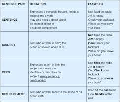 Parts Of Speech English Grammar Basics Verbal Notes Edurev