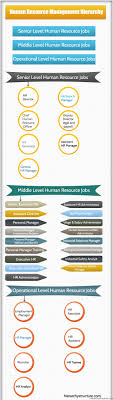 Hierarchy Of Hr Jobs Human Resource Management Hierarchy