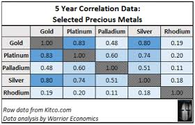 Gold Silver Platinum Chart Gold Platinum Palladium Silver And Rhodium A Relative