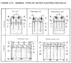 perhaps the most familiar example of electrolysis is the decomposition breakdown of water into hydrogen and oxygen
