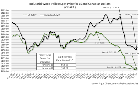 Wood Prices Chart How To Pronounce Indices