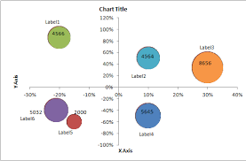 How To Make Bubble Chart In Excel Adjusting Axis Ranges In Amcharts Stack Overflow
