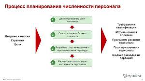 Персонал курсовая Курсовая работа Управление персоналом предприятия
