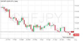 Techniquant Swiss Franc Japanese Yen Chfjpy Technical