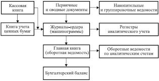 Бухгалтерская финансовая отчетность организации