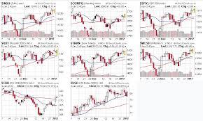 Stockcharts Free Charts Free Stock Charts Stockcharts Com Trade Practices