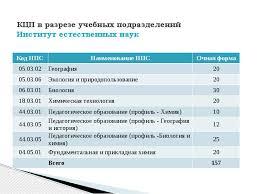 Контрольные цифры приема на уч г презентация доклад  Описание слайда