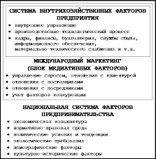 Реферат Международный маркетинг ru Совокупность элементов и факторов инонациональной макроэкономической системы выступает таким образом в качестве маркетинговой среды отечественного