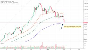 200 Day Sma Chart Bitcoin Touched The 200 Day Moving Average For Bitstamp