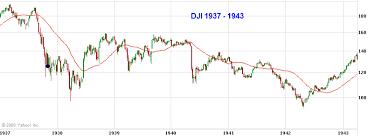 Historical Market Charts 1929 1934 1938 Alphatrends