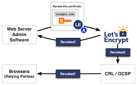 how works how it works lets encrypt free ssl tls certificates