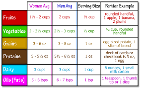 Food Portion Size Chart Food Portion Chart Well But What About All Those Diets