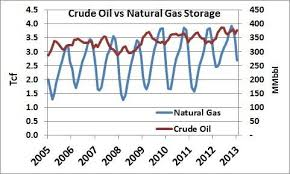 Natural Gas Storage Chart Catch A Hydrocarbon Put It In Your Cavern Save It For A
