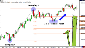 Fibonacci Retracement Know When To Enter A Forex Trade