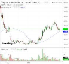 Pyx Stock Chart 3 Under The Radar Tobacco Stocks With Strong Upside
