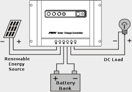 pwm vs mppt charge controllers and how they work off the grid a charge controller at least should have 3 wire terminal pairs one is for taking input power from the renewable energy source another pair is taking