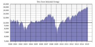 Dow Jones Chart For 2017 And 2018 Dow Jones Industrial Average Wikipedia