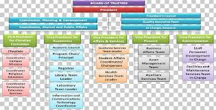 St Paul College Of Ilocos Sur Organizational Chart School
