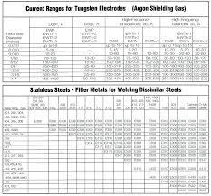Stick Welding Chart 7018 Welding Rod Amperage Chart Bedowntowndaytona Com