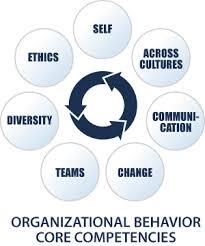 What Is Organizational Behavior Organizational Behavior Dissertation Blog