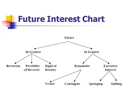 Future Interest Chart Remainders Held By A Third Person