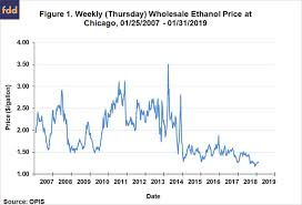 Rin Prices 2018 Chart Biofuels Why Are Ethanol Prices So Low Agfax