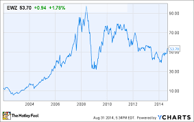 Is It Time To Buy Ishares Msci Brazil Index Etf Ewz The