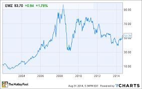 Ewz Stock Chart Is It Time To Buy Ishares Msci Brazil Index Etf Ewz The