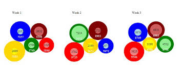 Data Visualization Part 2 Use D3 Component Layouts