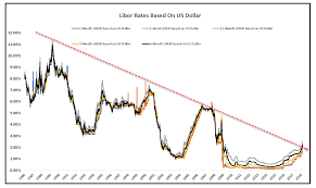 1 Year Libor Chart 62 Abundant Historical Libor Chart