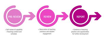Peer Reviews Peer Review Of Teaching Learning And Teaching