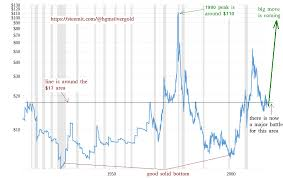 100 Year Silver Inflation Adjusted Chart Tells An