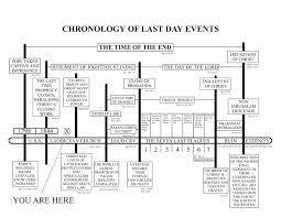 Baptist Timeline Chart Timeline Charts