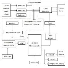 motor protection against single phasing and overheating single phasing and overheating project block diagram