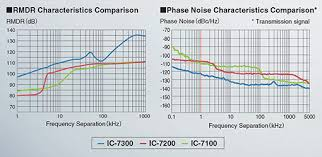 Amateur Radios Icom Ic 7300 Hf 50 Mhz Transceiver