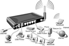itexpress access point vs router so in summary an access point connects the wi fi devices to the router and the connected router routes the packets appropriately to enable useful