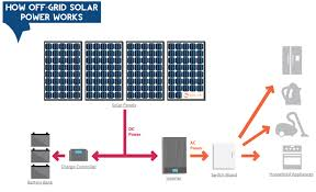 off grid solar pv wiring diagram images off grid wind power system diagram off image about wiring