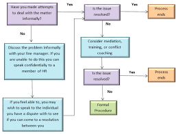 Issue Resolution Procedure Flow Chart Curious Tupe Flowchart Issue Resolution Process Flowchart