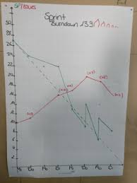 How To Add The Missing Sub Task Burndown Chart To Jira