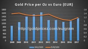 999 Gold Price Chart Gold Prices In Euro Per Gram 24k 22k 20k 18k In Europe