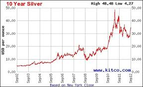 10 Year Silver Chart Silver Accumulation Plan Sap Home