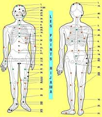Hijama Cupping Points Chart Hijama Blood Cupping Hijama Pics Others Cupping